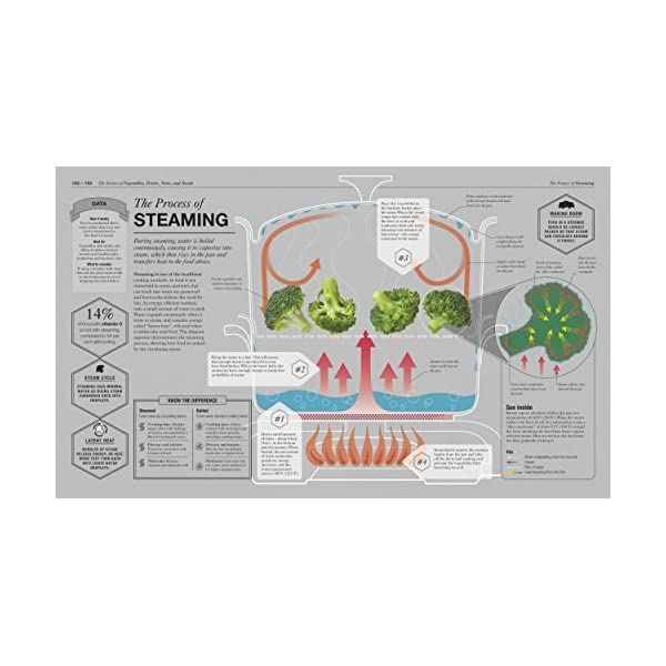 The Science of Cooking:...の紹介画像5