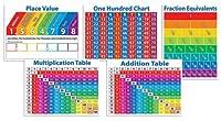 Primary Math Charts Bulletin Board