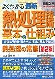 図解入門よくわかる最新熱処理技術の基本と仕組み[第2版] (How‐nual Visual Guide Book)