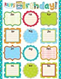 Creative Teaching Press Dots on Turquoise Happy Birthday Chart (0975) by Creative Teaching Press [並行