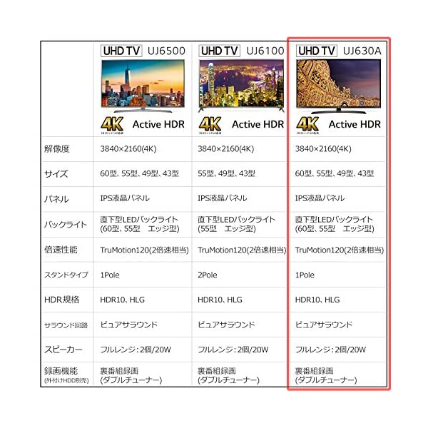 LG 55V型 液晶 テレビ 55UJ630A ...の商品画像