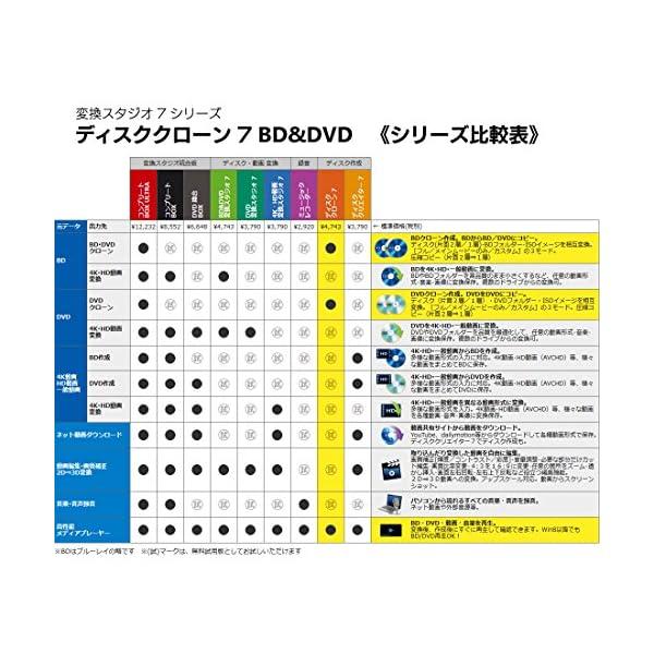ディスククローン7 BD&DVD | 変換スタ...の紹介画像2