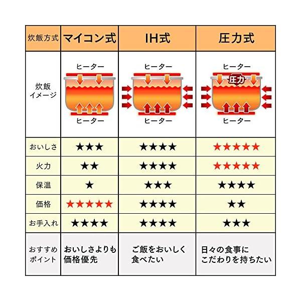 アイリスオーヤマ 炊飯器 マイコン式 1升 銘...の紹介画像4