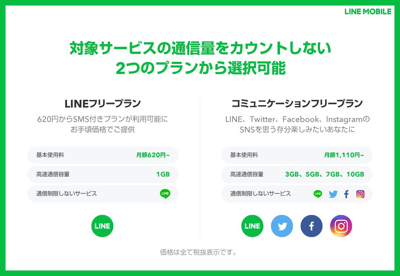 LINEモバイルのプラン