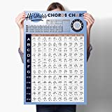 Ukulele Chord Chart of Educational Chords, Reference Poster of Chord Formulas, Chord Progressions and Circle of Fifths, Perfe