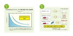 花粉症の原因物質の一つの二酸化窒素(NO2)を低減