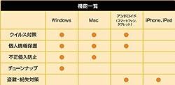 MacもAndroidもiOSもこれ1本で完全防備