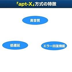 apt-Xに対応